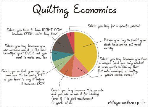 Sewing/Quilting economics